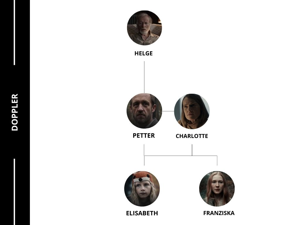 Árbol genealógico Dark Primera Temporada